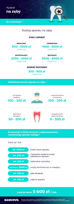 koszt aparatu na zęby