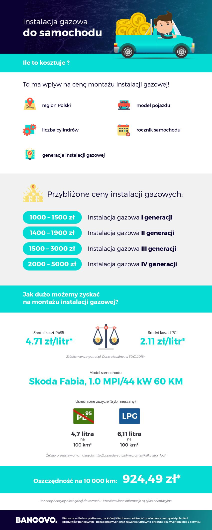 koszt instalacji gazowej