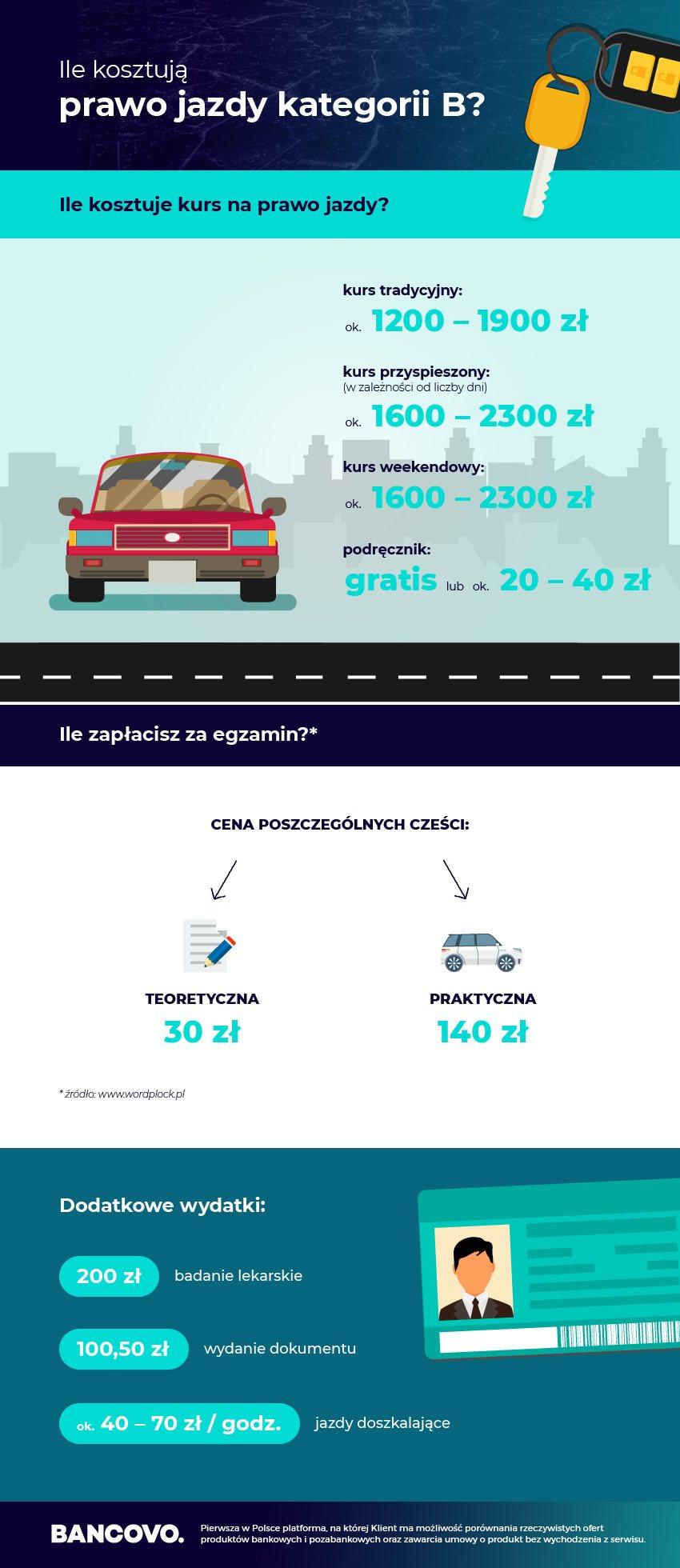 prawo jazdy cena