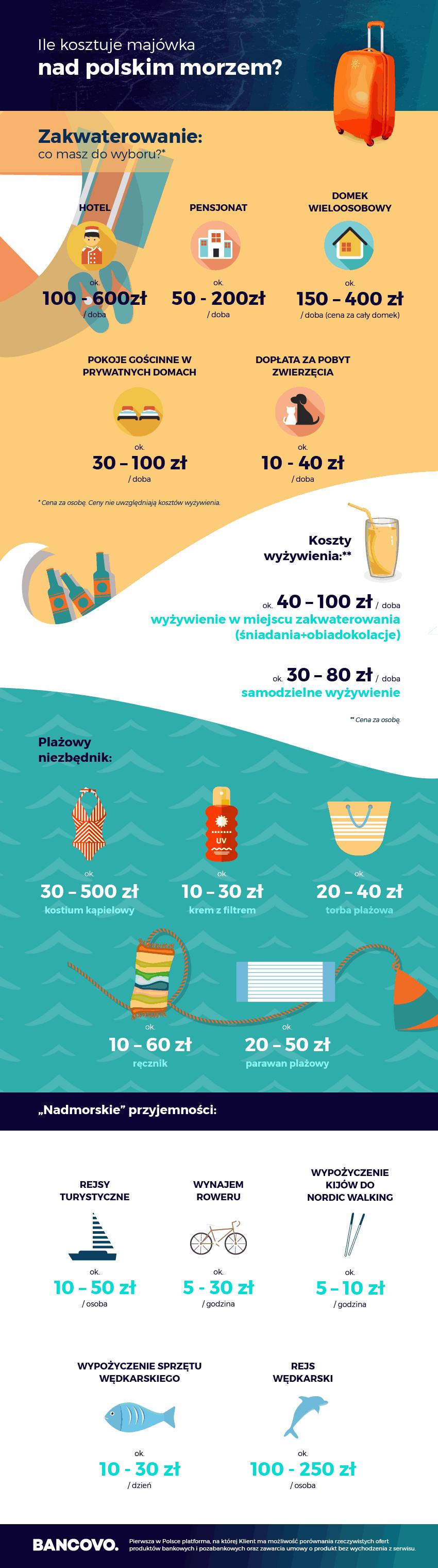 cena majówki nad morzem