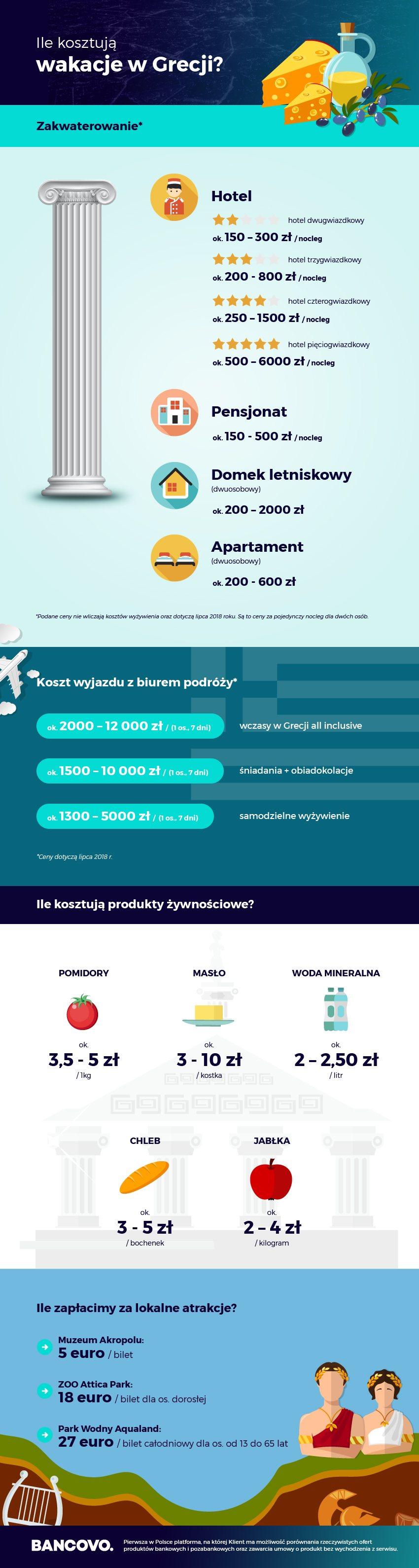 ceny wakacji w grecji